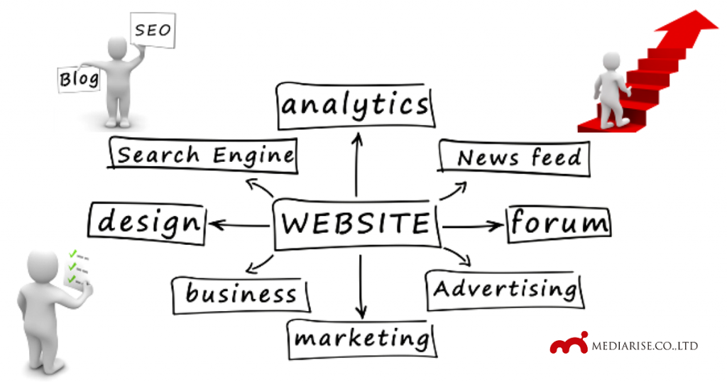 メディアライズ事業イメージ